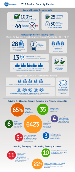 GE Digital Product and Service Infographic