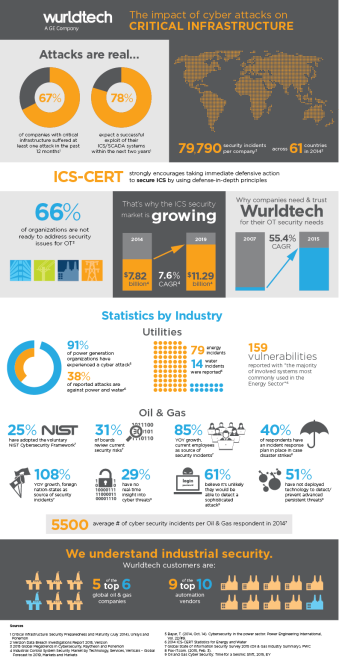 Wurldtech Benefits vs. Risks Infographic