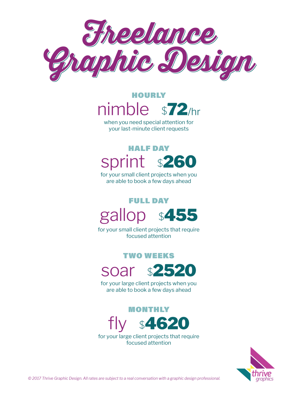 Freelance Graphic Design Fees 2017